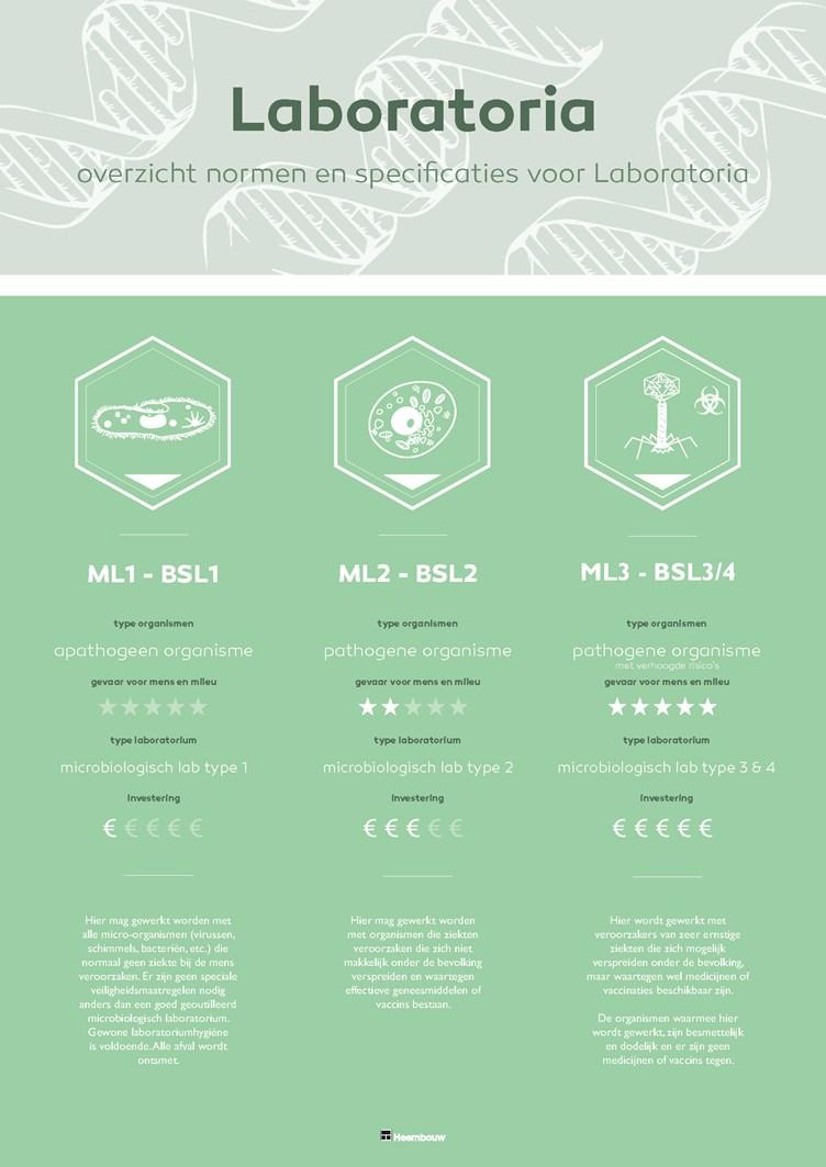 Infographic LABS Laboratoria Heembouw