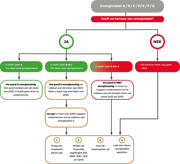 Infographic Energielabel kantoren A B C D E F G