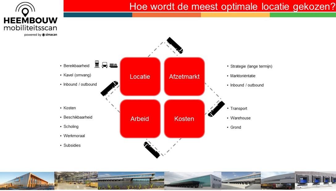 Mobiliteitsscan Heembouw locatie bedrijfsruimte transportkosten